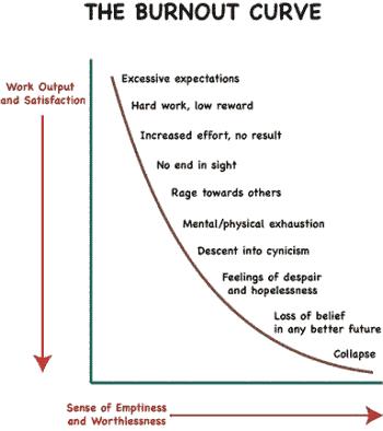 Figura 2. Curba de instalare a sindromului burn-out
