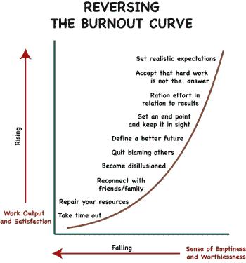 Figura 3. Curba de iesire din sindromul burn-out